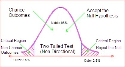 Directional and non directional hypotheses?