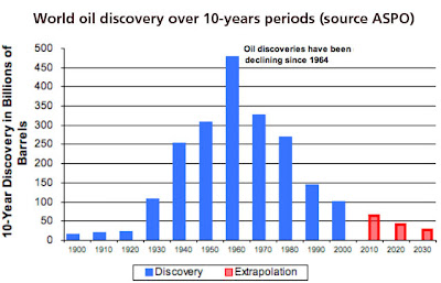 Amount of new oil reserves discoveries worldwide by decade