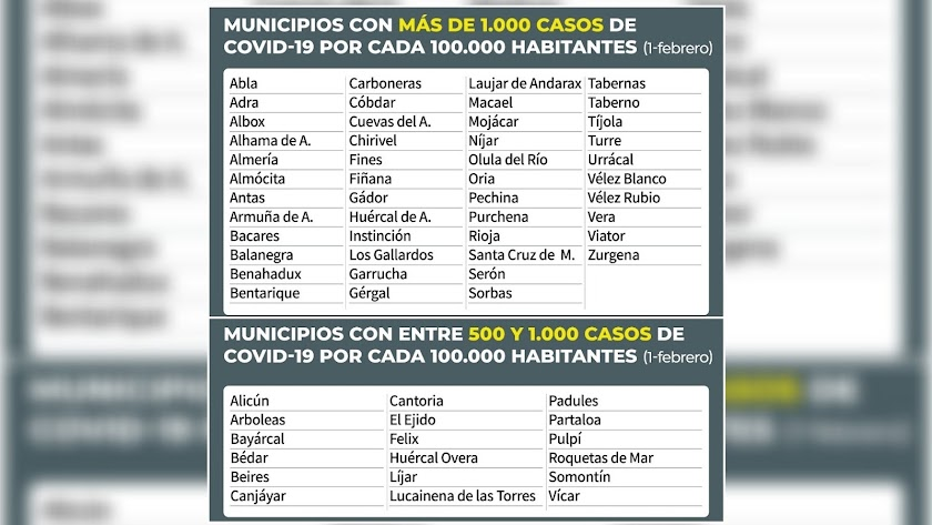 Los 64 municipios almerienses con dos niveles de restricciones desde este lunes.