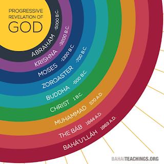 Gambaran Keyakinan Agama Baha`i