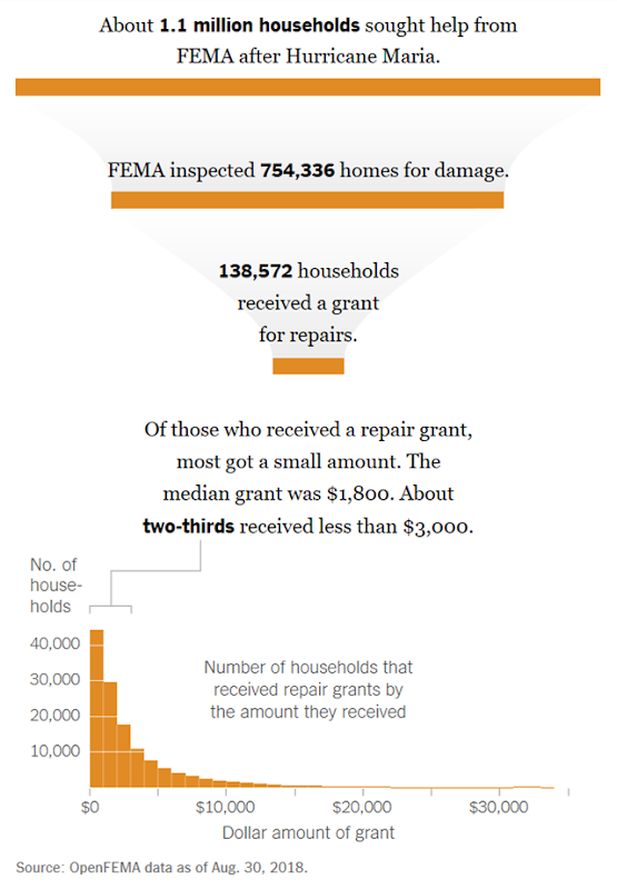 Number of Puerto Rico households that sought help from FEMA after Hurricane Maria, compared with the number that received a grant for repairs. Of those who received a repair grant, most got a small amount. The median grant was $1,800. About two-thirds received less than $3,000. Data: OpenFEMA, data as of 30 August 2018. Graphic: The New York Times