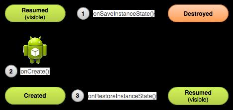 Salvataggio dello stato di un'attività in Android