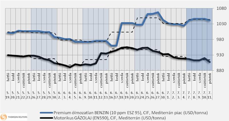 Heti üzemanyagárak: a dízel ára csökkenhet, a benzin drágulhat, de mindez el is maradhat