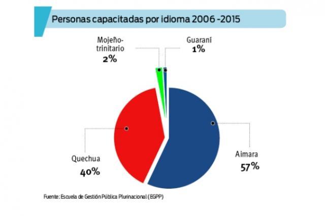 En 9 años, 23.593 funcionarios se capacitaron en idiomas originarios; el 57% opta por el aimara