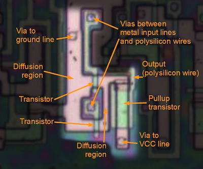 A NOR gate in the 8085 microprocessor, showing the components.If either input is high, the associated transistor will connect the output to ground. Otherwise the pullup transistor will pull the output high.