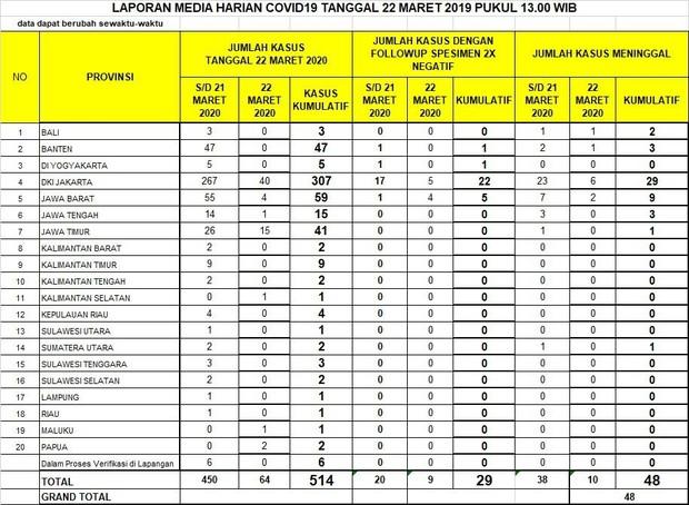 Kasus Covid-19 Bertambah 514 Orang, 307 di Jakarta