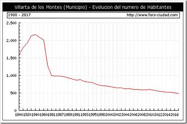 17239-villarta-de-los-montes