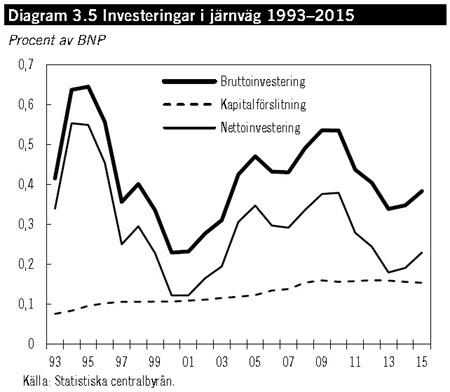 Investeringar i järnväg 1993–2015