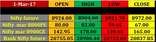 Today's stock Market closing rates 1 march 2017