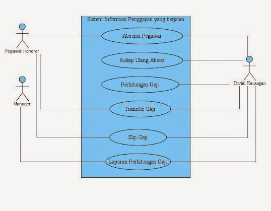 Si1014464919 widuri gambar 32 use case diagram sistem penggajian pegawai honorer ccuart Image collections
