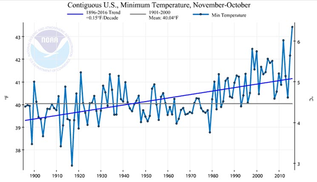 Contiguous U.S. minimum temperature, November-October, 1896-2016. The highest minimum temperature measurement was recorded in 2016. Graphic: NOAA