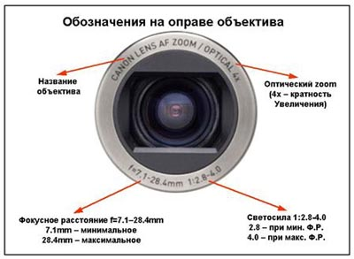 Фокусное расстояние цифрового фотоаппарата.