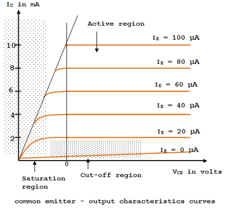 common emitter circuit - output characteristic curves