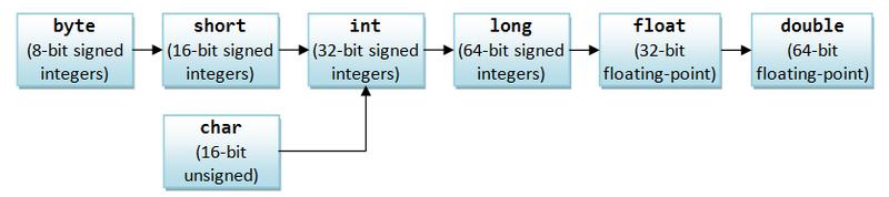 JavaBasics_ImplicitTypeCastingPrimitives