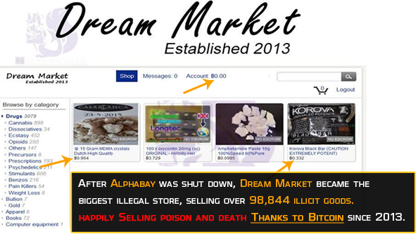 After Alphabay was hunt down, Dream Market became the biggest illegal store with a total of 98,844 listings