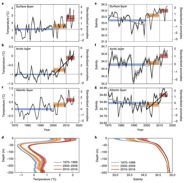 Observed water column temperature shift in the Barents Sea, 1970-2016. Graphic: Lind, et al., 2018 / Nature Climate Change