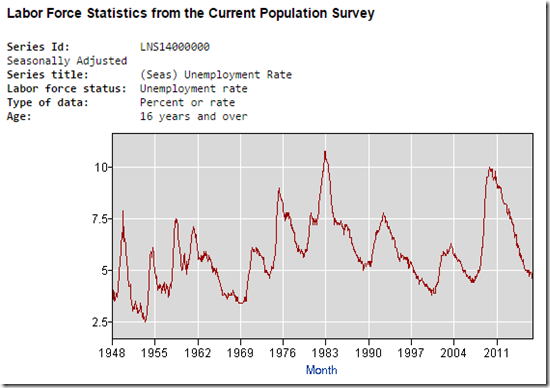 17-02-08 Unemployment Rate Chart 2 Capture