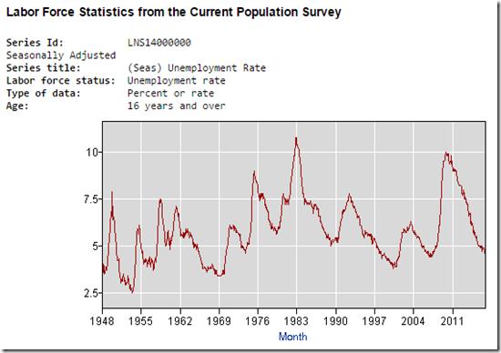17-02-08 Unemployment Rate Chart 2 Capture
