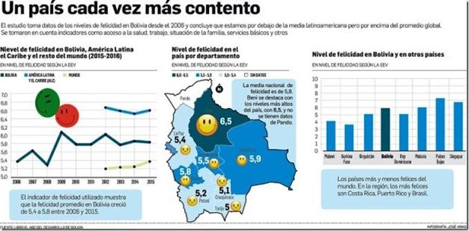 Los benianos y los cruceños son los más felices de Bolivia