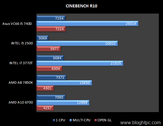 CINEBENCH R10 INTEL CORE i5 7400