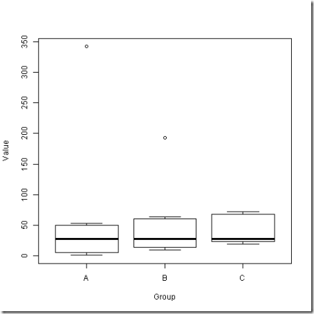 Kruskal–Wallis test example - data_0127-2042_boxplot