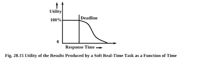 Soft Real Time System