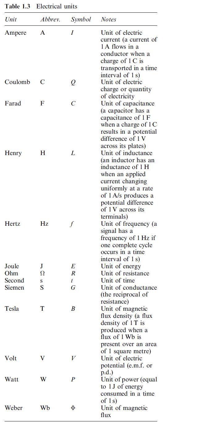 Basic Electronics: Electrical Fundamentals
