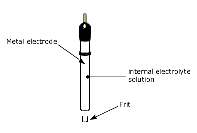 Reference electrode detailed