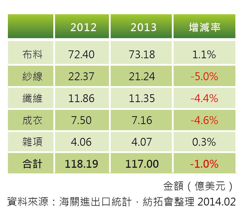 表一 台灣紡織成衣產品之出口結構比較