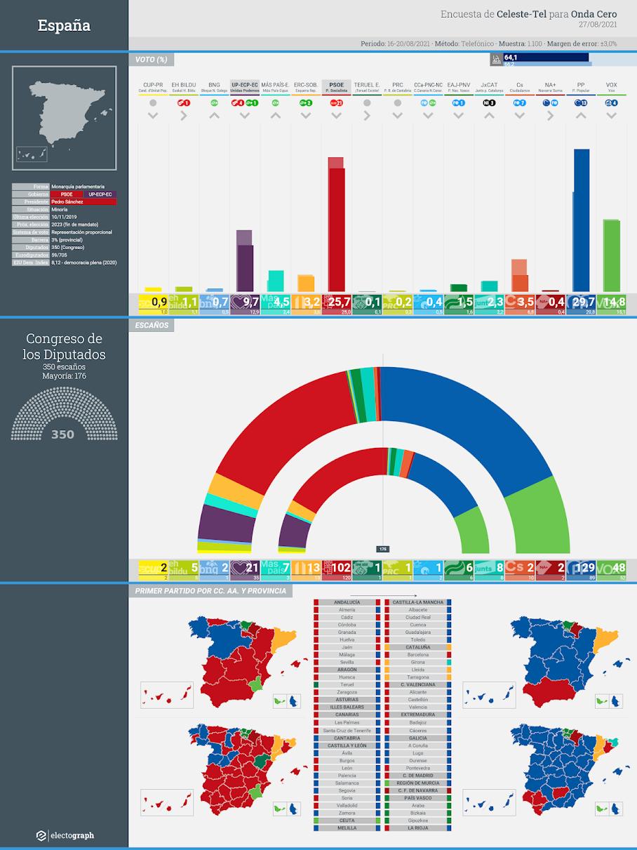 Gráfico de la encuesta para elecciones generales en España realizada por Celeste-Tel para Onda Cero, 27 de agosto de 2021