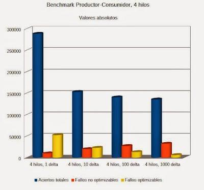 Resultados de Productor-Consumidor