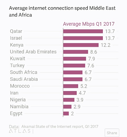 average internet speed in Africa and middle east