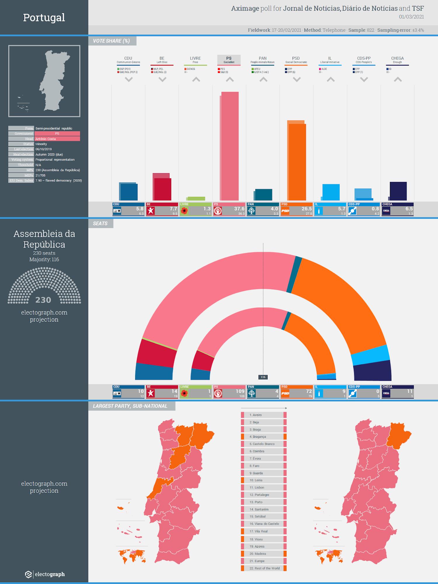 PORTUGAL: Aximage poll chart for Jornal de Notícias, Diário de Notícias and TSF, 1 March 2021