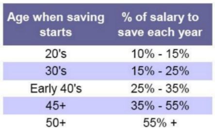 how-much-to-save