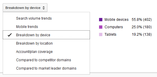 Keyword Planner breakdown by device