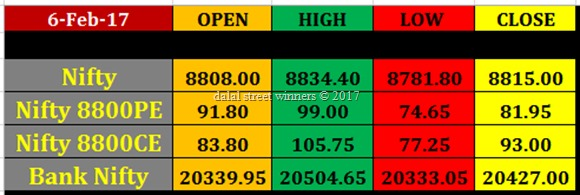 Today's stock Market closing rates 6 feb 2017