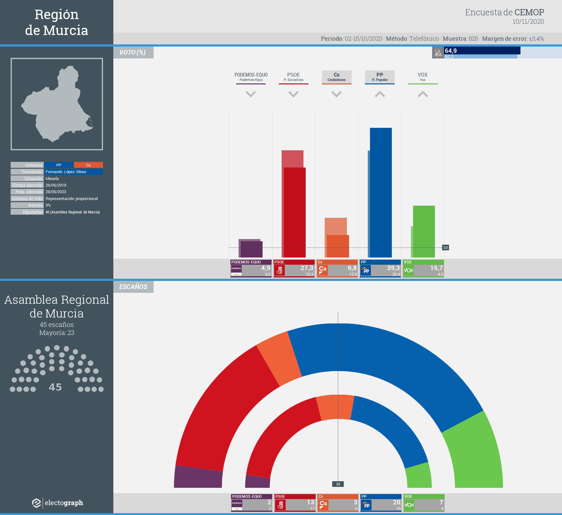 Gráfico de la encuesta para elecciones autonómicas en la Región de Murcia realizada por CEMOP para la Asamblea Regional de Murcia, 10 de noviembre de 2020