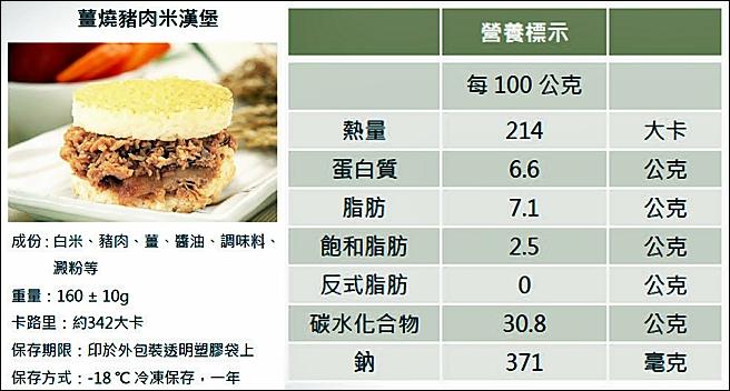 薑燒豬米漢堡+營養標示