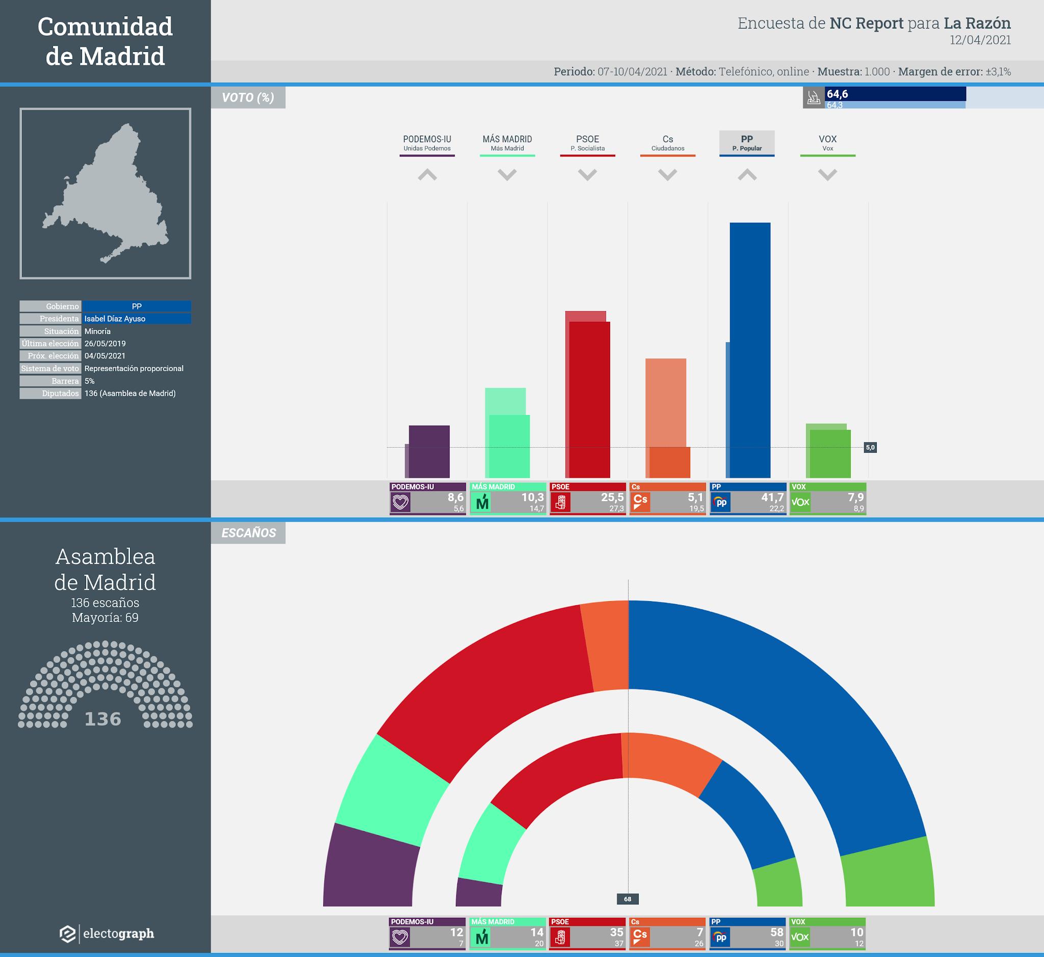Gráfico de la encuesta para elecciones autonómicas en la Comunidad de Madrid realizada por NC Report para La Razón, 12 de abril de 2021