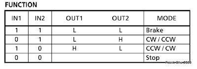 L293一組輸入和輸出的真值表