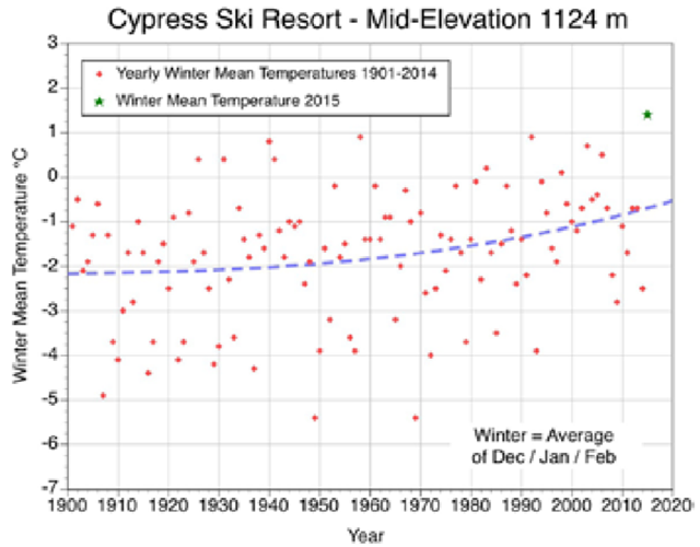 Observed winter mean temperatures at Cypress Ski Resort at elevation 1124 meters, 1901-2015. The segmented blue line describes the best-fit trend line through the 115 observations. This graph also identifies with a green star the year 2015, the warmest winter in the history of Cypress. Graphic: The Alpine Club of Canada / State of the Mountains