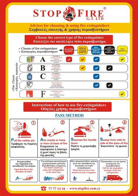 Method of Extinguisher