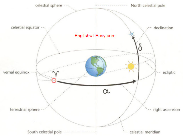 questions on celestial coordinate system The first coordinate of the celestial coordinate system is called a right ascension b decilination c planisphere d celestial equator also what i.