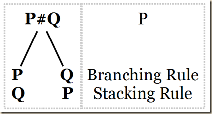4.1 branch stack rule