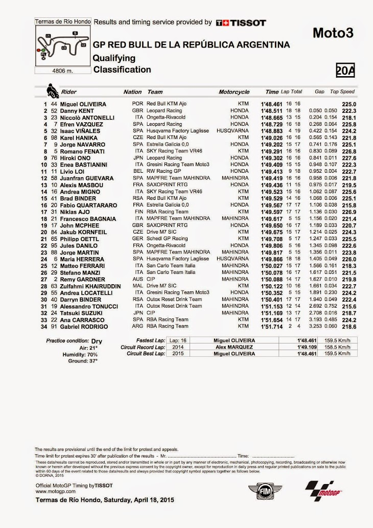 moto3-qp-2015argentina.jpg
