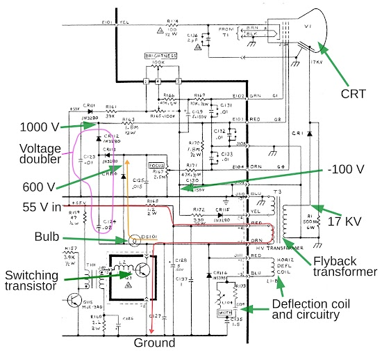 The high-voltage power supply is driven by the horizontal deflection circuit. The switching transistor puts 55 volts across the flyback transformer. When it switches off, the flyback transformer produces 17 kilovolts for the CRT anode, as well as powering the 600V, 1000V and -100V supplies.