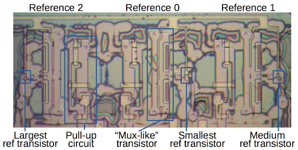 Circuit generating the three reference voltages. The reference transistors are sized between the ROM's transistor sizes. The oxide layer wasn't fully removed from this part of the die, causing the color swirls in the photo.