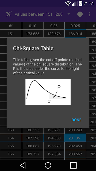 Chi square table apk download apkindo watchthetrailerfo