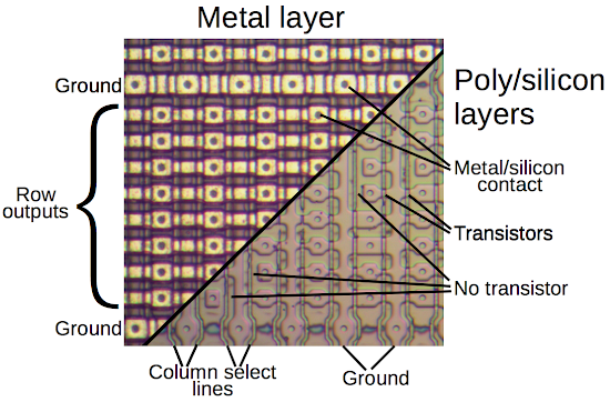 Structure of the ROM in the Intel 8087 FPU. The metal layer is on the left and the polysilicon and silicon layers are on the right.