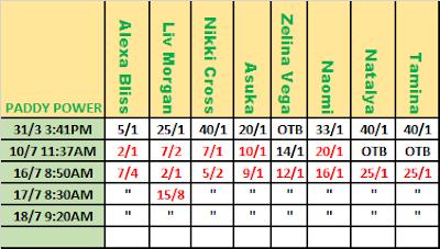 WWE MITB 2021 Betting: Paddy Power